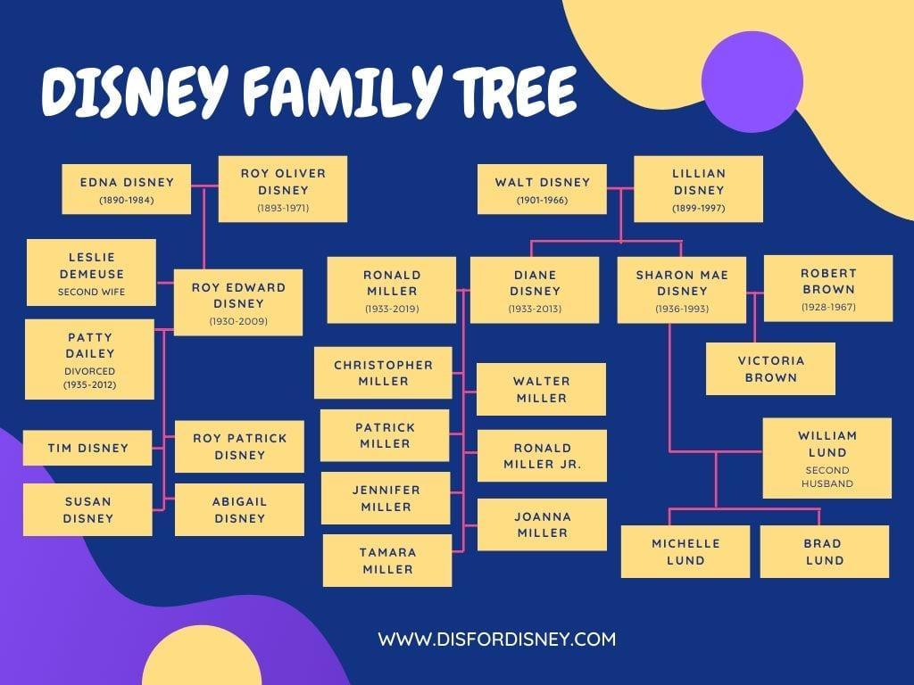 Leslie DeMeuse Disney: Disney Heiress, Filmmaker, and Legend, Disney Family Tree Infographic