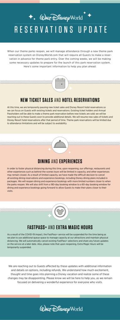 Infographic on Walt Disney World Updates [Source: Disney Parks Blog]
