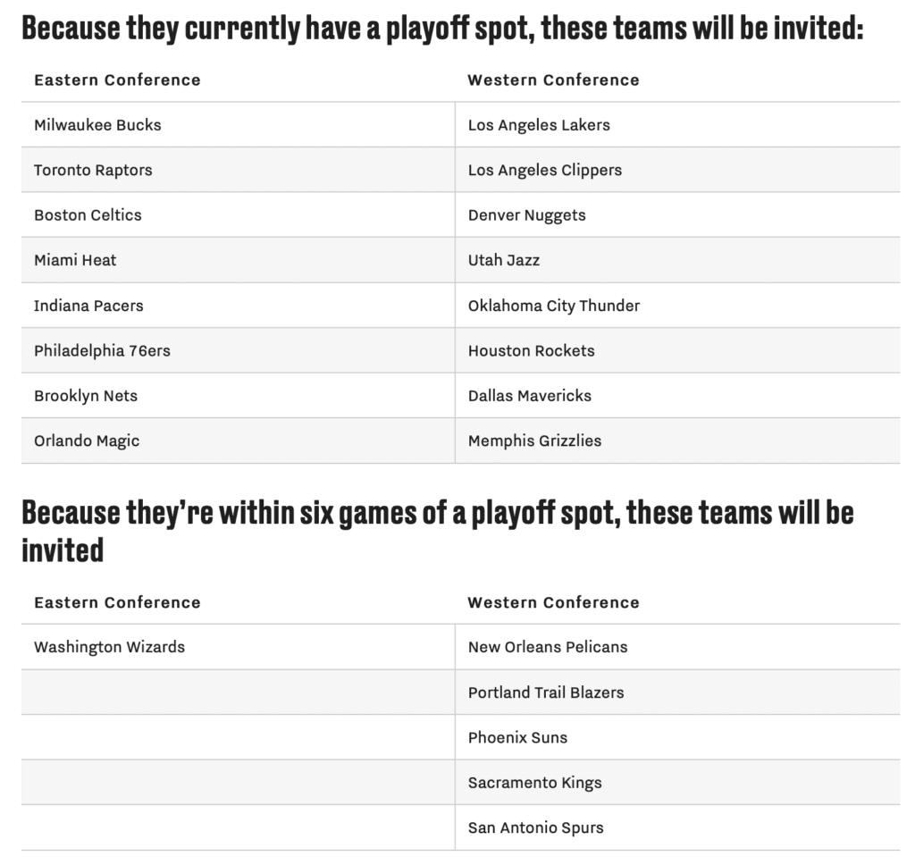 NBA Playoffs Teams 2019-2020 at Disney World [Source: Bleacher Nation]