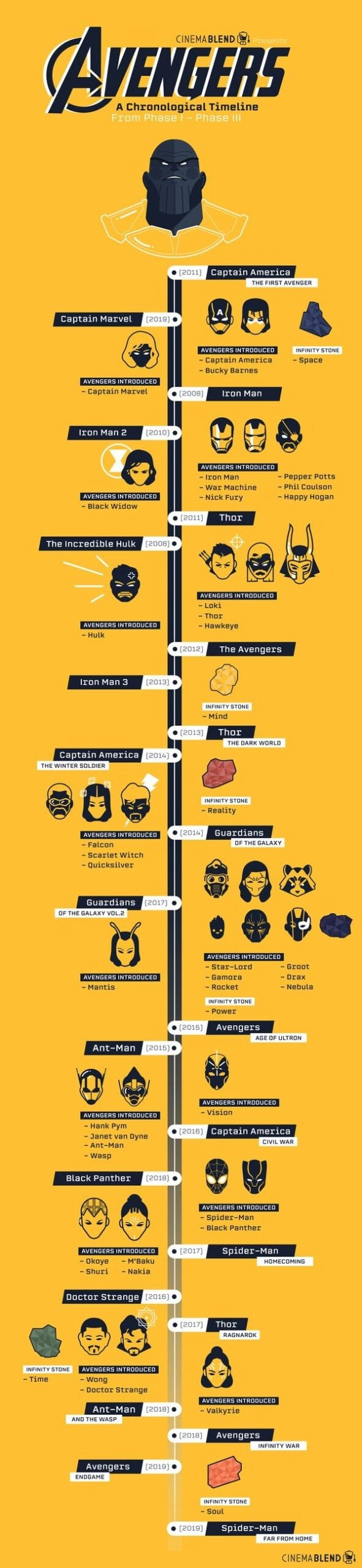 How to Watch All 23 Marvel Movies in Chronological Story Order Infographic