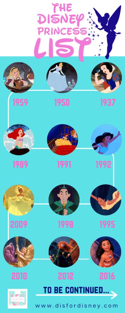Disney Princess List Timeline Infographic