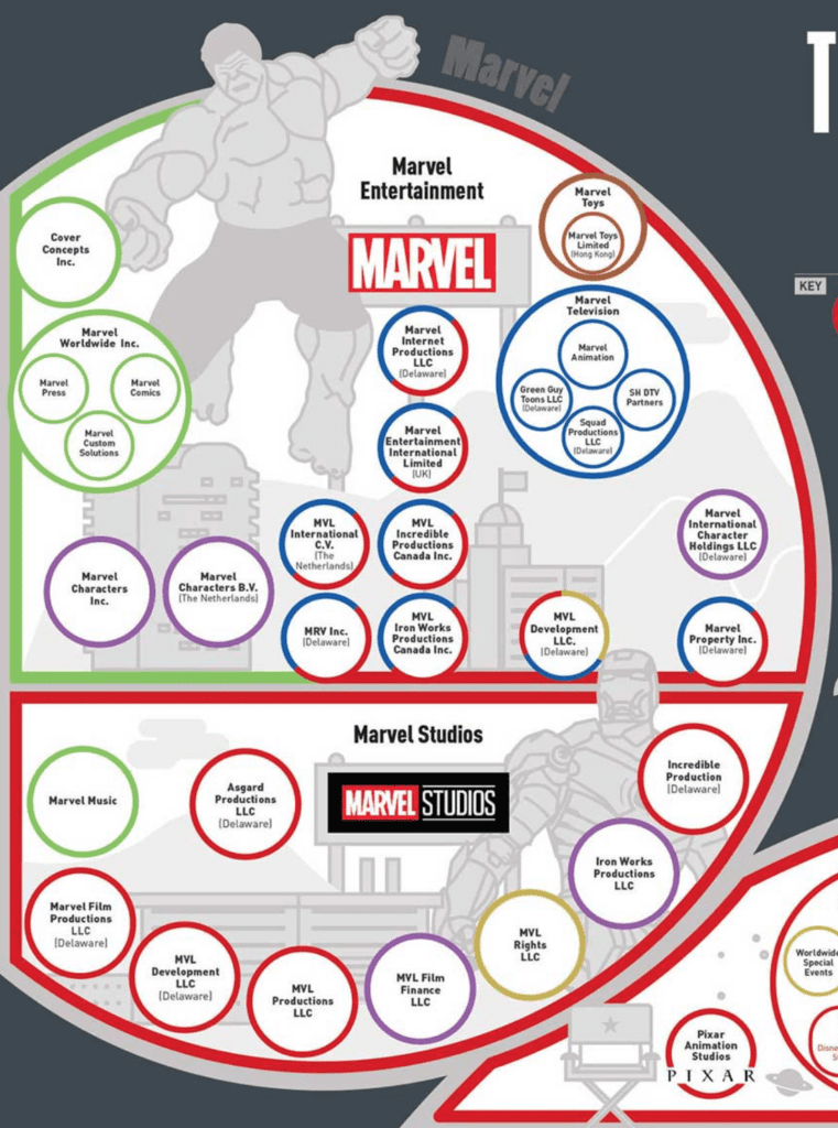When Did Disney Buy Marvel? Infographic [Source: TitleMax]