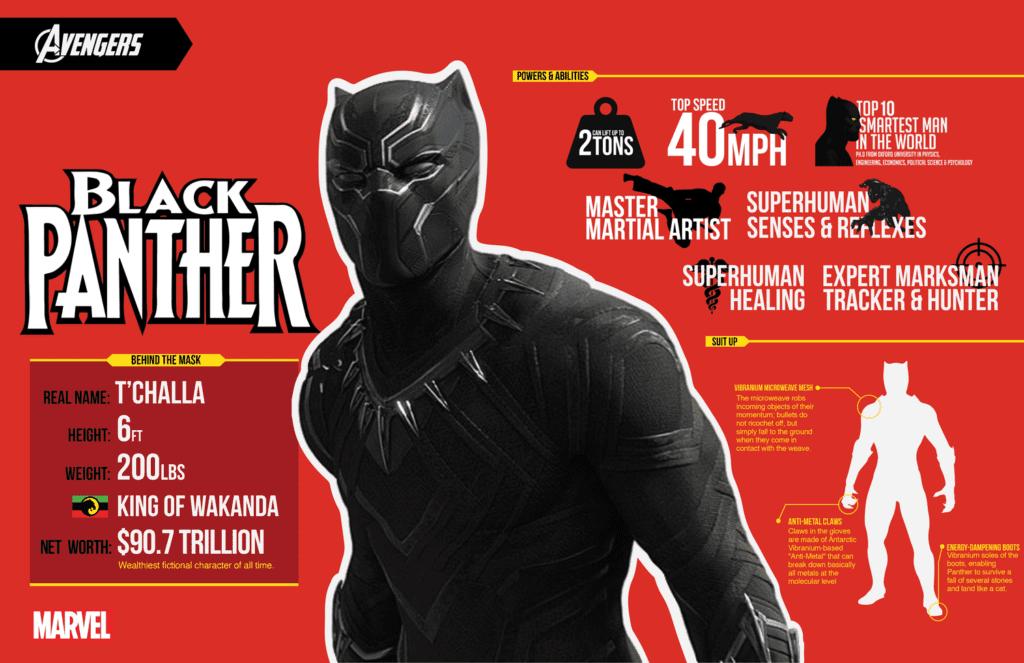 Vibranium Wakanda Black Panther Infographic [Source: Marvel]