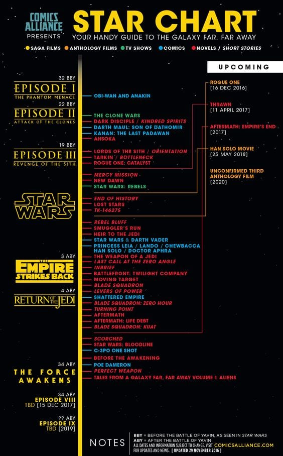 When Was the Star Wars: The Phantom Menace Release Date? [Source: Comics Alliance]