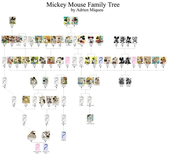Mickey Mouse Family Tree [Source: Duckburg Overblog]