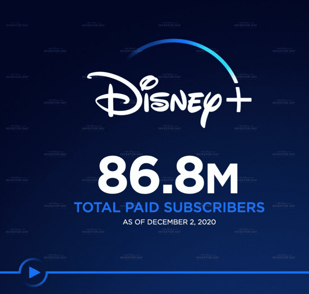 The Walt Disney Company Investor Day 2020 [Source: Disney]