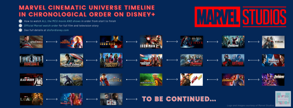 Marvel Cinematic Universe Timeline | MCU Movies and Shows in Chronological Order